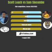 Scott Loach vs Sam Slocombe h2h player stats