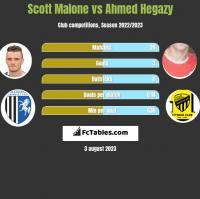 Scott Malone vs Ahmed Hegazy h2h player stats