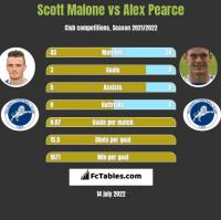 Scott Malone vs Alex Pearce h2h player stats