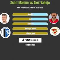Scott Malone vs Alex Vallejo h2h player stats