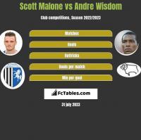 Scott Malone vs Andre Wisdom h2h player stats