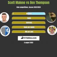 Scott Malone vs Ben Thompson h2h player stats