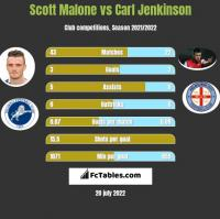Scott Malone vs Carl Jenkinson h2h player stats