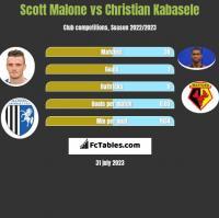 Scott Malone vs Christian Kabasele h2h player stats