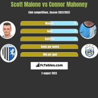 Scott Malone vs Connor Mahoney h2h player stats