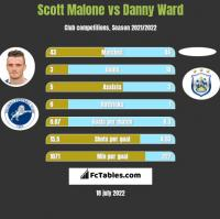 Scott Malone vs Danny Ward h2h player stats