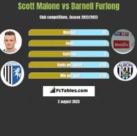 Scott Malone vs Darnell Furlong h2h player stats