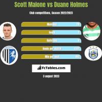 Scott Malone vs Duane Holmes h2h player stats