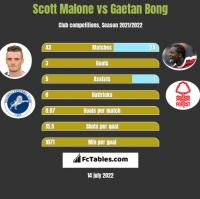 Scott Malone vs Gaetan Bong h2h player stats