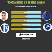 Scott Malone vs George Saville h2h player stats
