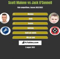 Scott Malone vs Jack O'Connell h2h player stats