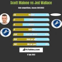 Scott Malone vs Jed Wallace h2h player stats