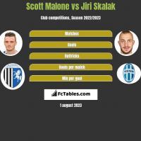 Scott Malone vs Jiri Skalak h2h player stats