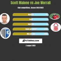 Scott Malone vs Joe Worrall h2h player stats