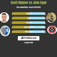 Scott Malone vs John Egan h2h player stats