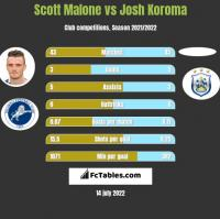 Scott Malone vs Josh Koroma h2h player stats