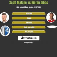 Scott Malone vs Kieran Gibbs h2h player stats