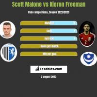 Scott Malone vs Kieron Freeman h2h player stats