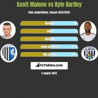 Scott Malone vs Kyle Bartley h2h player stats