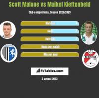 Scott Malone vs Maikel Kieftenbeld h2h player stats