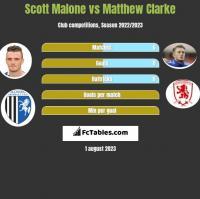 Scott Malone vs Matthew Clarke h2h player stats