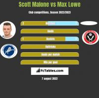 Scott Malone vs Max Lowe h2h player stats