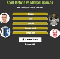 Scott Malone vs Michael Dawson h2h player stats