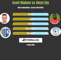 Scott Malone vs Sheyi Ojo h2h player stats
