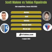 Scott Malone vs Tobias Figueiredo h2h player stats