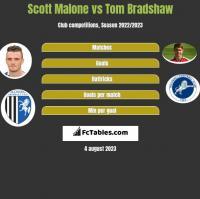 Scott Malone vs Tom Bradshaw h2h player stats