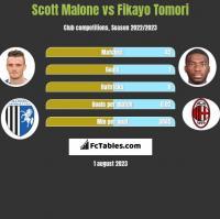 Scott Malone vs Fikayo Tomori h2h player stats