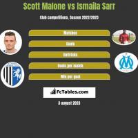 Scott Malone vs Ismaila Sarr h2h player stats