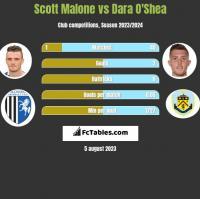 Scott Malone vs Dara O'Shea h2h player stats