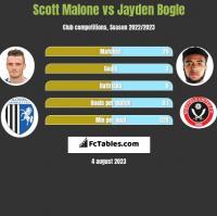 Scott Malone vs Jayden Bogle h2h player stats