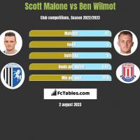Scott Malone vs Ben Wilmot h2h player stats