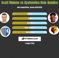 Scott Malone vs Ayotomiwa Dele-Bashiru h2h player stats