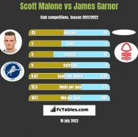 Scott Malone vs James Garner h2h player stats