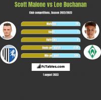 Scott Malone vs Lee Buchanan h2h player stats