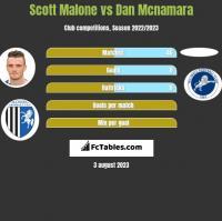 Scott Malone vs Dan Mcnamara h2h player stats