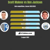 Scott Malone vs Ben Jackson h2h player stats