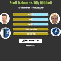 Scott Malone vs Billy Mitchell h2h player stats