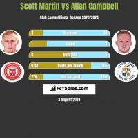 Scott Martin vs Allan Campbell h2h player stats
