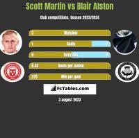 Scott Martin vs Blair Alston h2h player stats