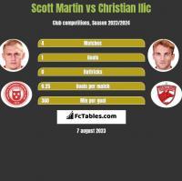 Scott Martin vs Christian Ilic h2h player stats