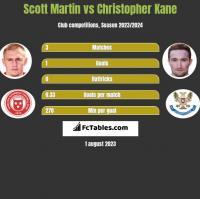 Scott Martin vs Christopher Kane h2h player stats