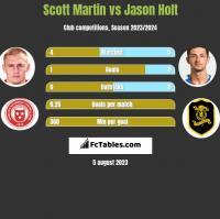 Scott Martin vs Jason Holt h2h player stats