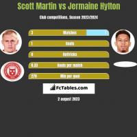 Scott Martin vs Jermaine Hylton h2h player stats