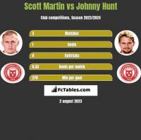 Scott Martin vs Johnny Hunt h2h player stats