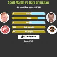 Scott Martin vs Liam Grimshaw h2h player stats