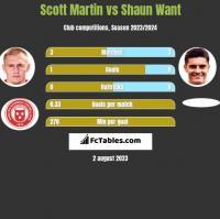 Scott Martin vs Shaun Want h2h player stats